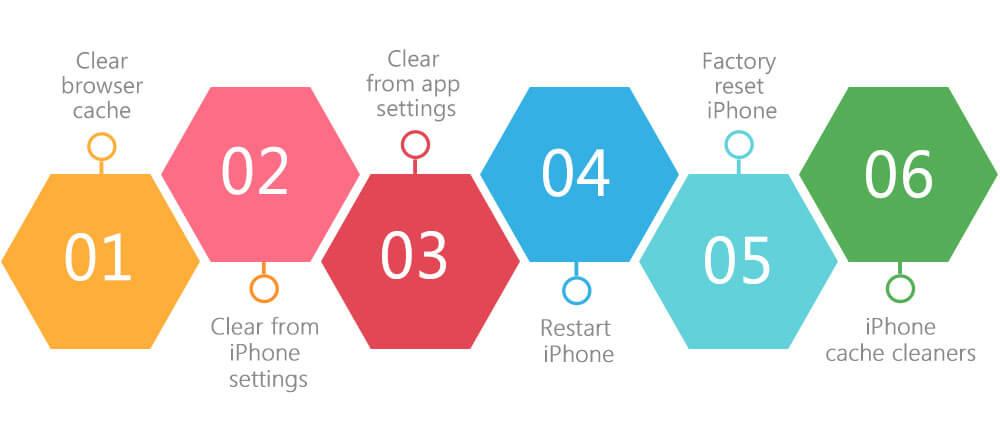 Möglichkeiten, den iPhone-Cache zu löschen