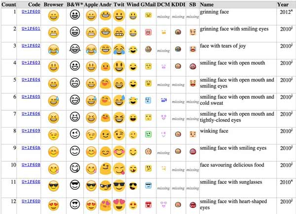 Emojis iPhone Android