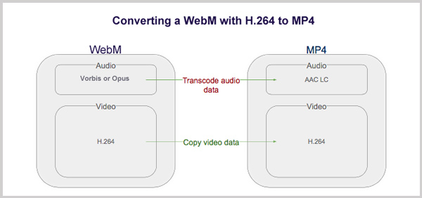 Convert WebM to MP4 with FFmpeg