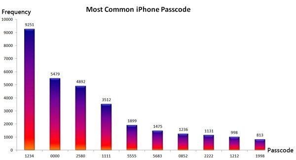 iPhone Passcode-Umfrage