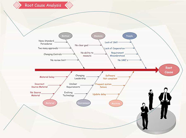 Root Cause Analysis Report