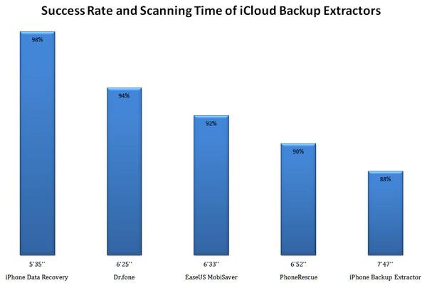 Meilleur test des 5 iCloud Backup Extrators